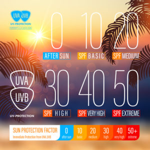 Sunblock SPF scale icons of UV protection. UV protection solutio