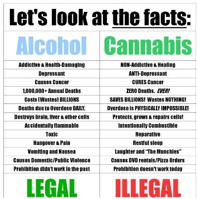 Alcoholism and Medical Marijuana alcohol abuse _______ and Marijuana Information: Treat alcohol abuse With Cannabis