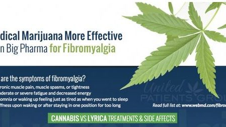 Fibromyalgia and Medical Marijuana Treatments
