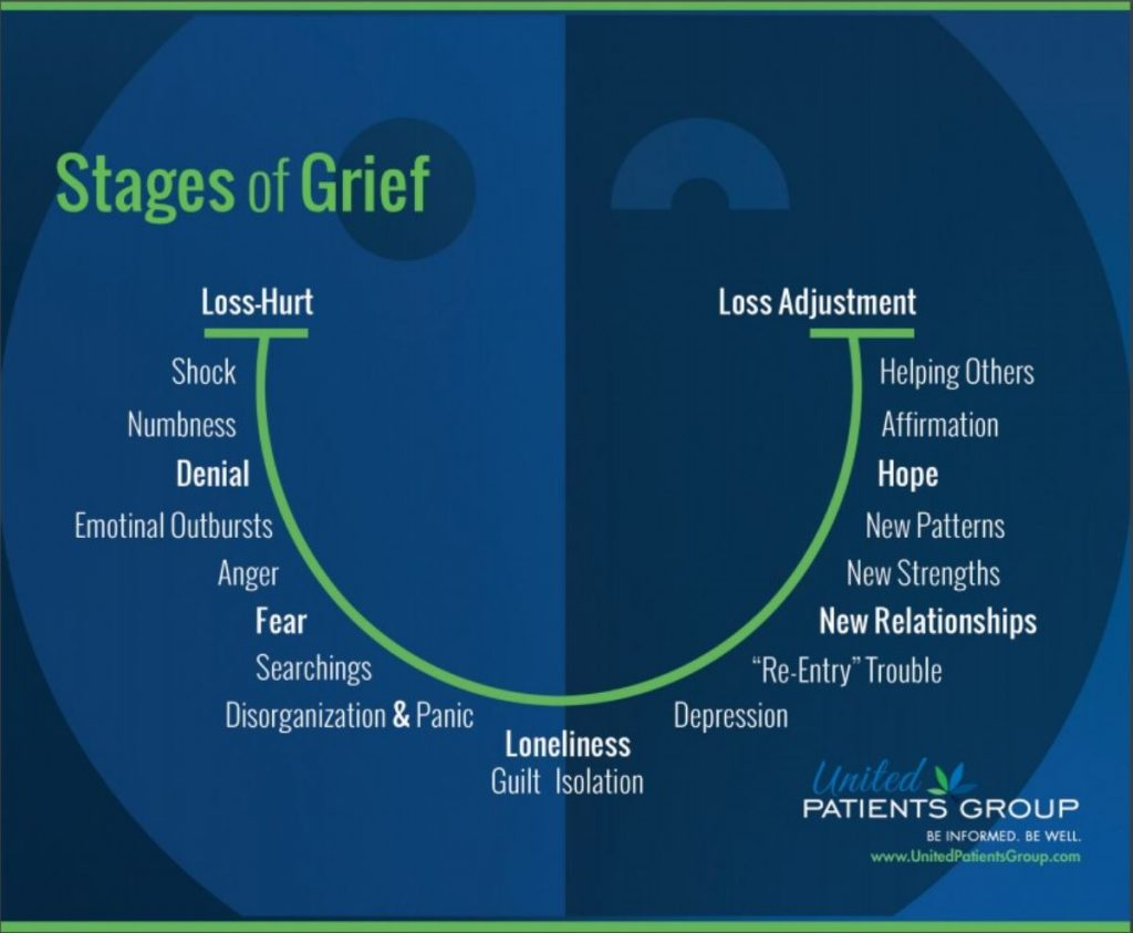 grief upg