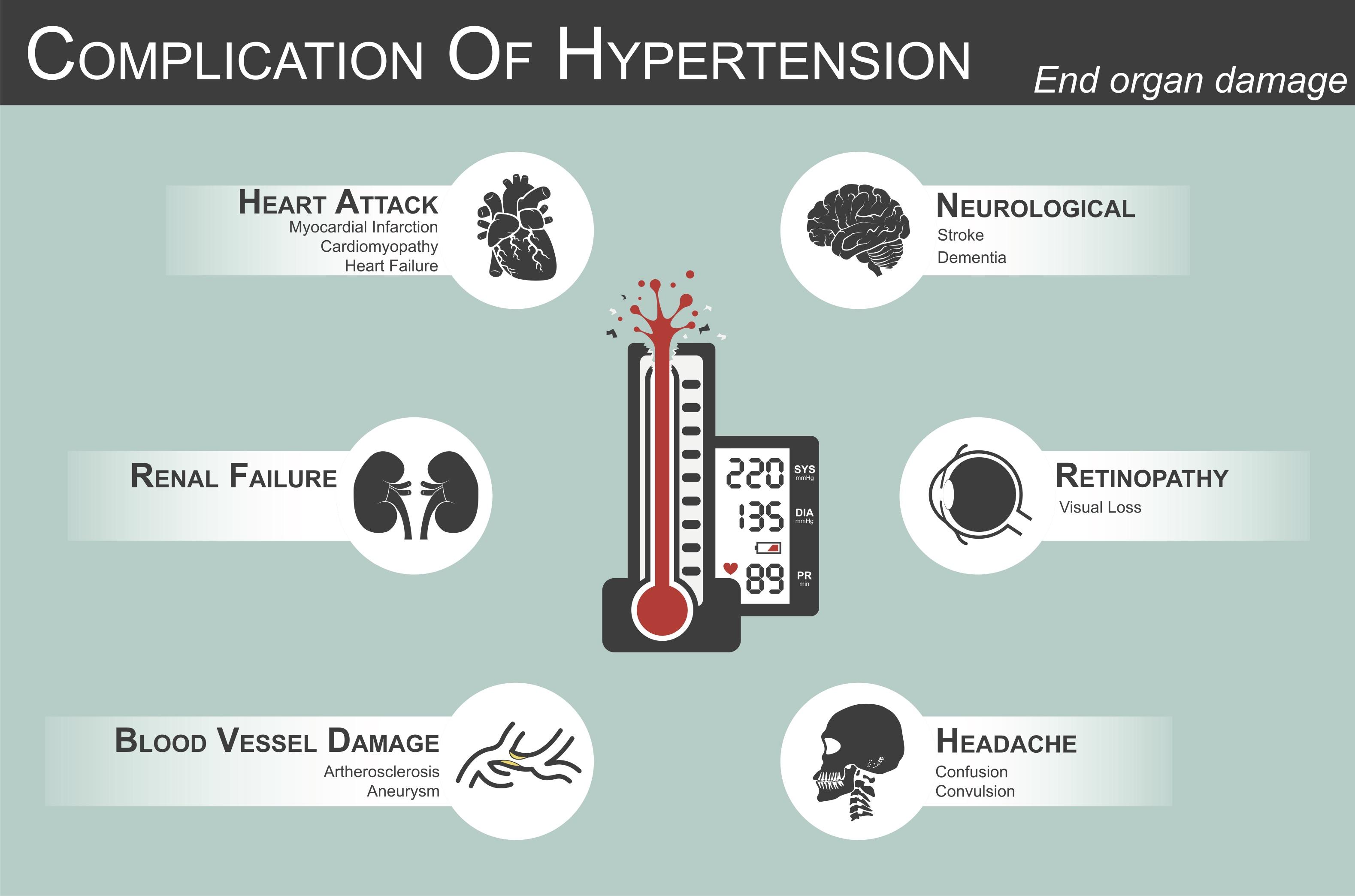 Hypertension and Marijuana Information: Treat Hypertension With Cannabis
